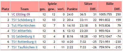 Kreisligatabelle 2011/12